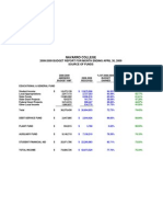 Navarro College Financial Report for April 2009