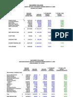 Navarro College Financial Report for March 2009