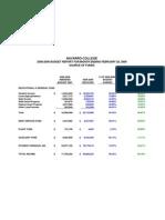Navarro College Financial Report for February 2009