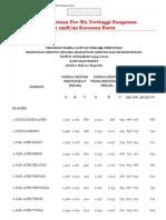Pedoman Harga Satuan Per-M2 Tertinggi Bangunan Gedung Negara TA 1998_99 Kawasan Barat