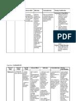7135024 Drug Study Paracetamol Ambroxol Ascorbic Acid Cefuroxime