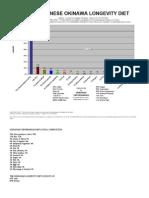 OKINAWAN CENTENARIAN LIFESPAN DIET-Vegan,Vegetarian,Lowfat,Highcarb,Not Pork,Not Paleo,Not Atkins,Not Fish,Not Meat-Nir Barzilai,Japanese,Okicent,BlueZone-Bar Chart
