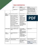 Tabla Comparativa Admon Bd3 (Autoguardado)