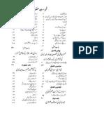 Fahrist Ahde Nabawi Ki Shayiri