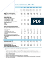 Pop n Indicators 2012