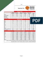 Resultats per meses Eleccions Parlament Catalunya 2012 a Sarrià de Ter