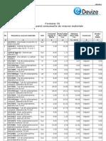 Lista Cuprinzand Consumurile de Resurse Materiale