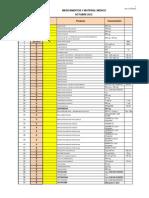Inventario Octubre 2012 Listado de Medicamentos