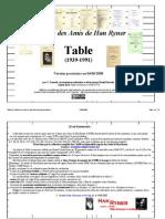 Table provisoire des Cahiers des Amis de Han Ryner