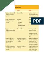 Cellular Injury , Inflammation , Altered Immune Response