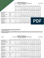 December 2012 High School Breakfast Nutritional Data