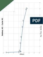 B2C2 2nd Discharge Chart