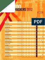 top100truckers_2012