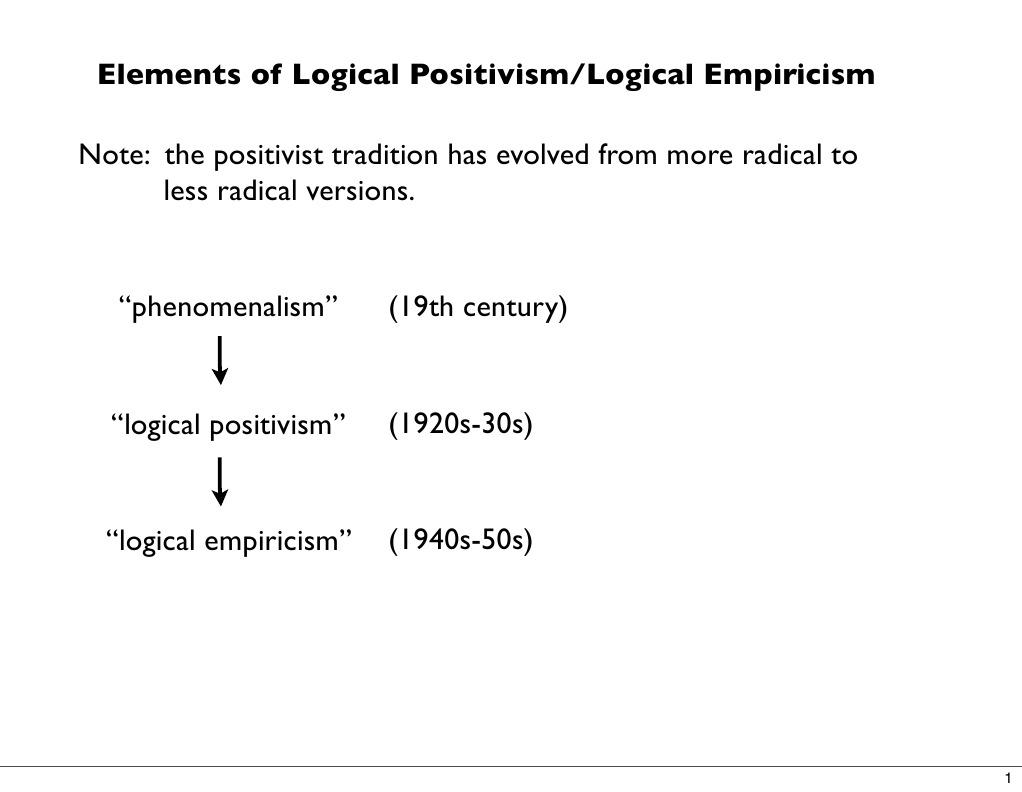 Logical Empiricism Slides Positivism Inductive Reasoning