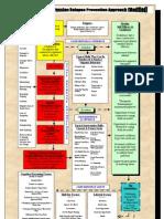Aggression Relapse Prevention Model (Modified, V3) 2012