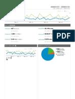 Analytics Blog.livedoor.jp Vent Nor 2008 200901 Dashboard Report)