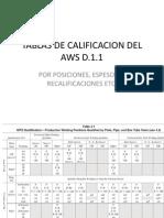 Tablas de Calificacion Del Aws d