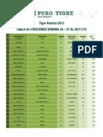 Ranking Semana 24 - Tigre Recicla 2012