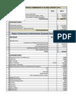 RSD 10 Budget