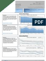 Ocean City MD Real Estate Market Report