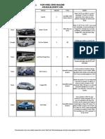 Algunas de las más importantes novedades del XIII Salón Internacional del Automóvil Bogotá 2012