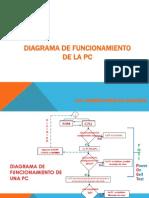 3.- Diagrama de Funcionamiento de La Pc