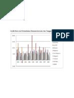 Acara 9 Grafik Rata Pert Eko Asia Tenggara