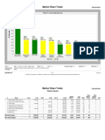 60606 Market Share Report Jan09