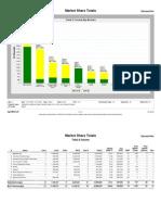 60622 Market Share Report Jan09