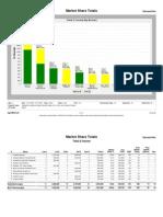 60645 Market Share Report Jan09