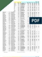 MEA Salaries 2012