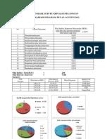 Laporan Hasil Survey Kepuasan Pelanggan Final Agustus