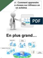 Open Source ECM - Alfresco - Acces & Utilisation - FR