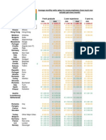 Average Salaries for Engineers in Europe