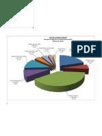 Vaudreuil-Dorion budget pie chart.