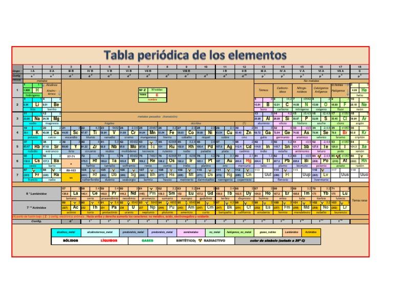 tabla periodica de los elementos 2012