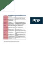 Tabela Competencias STF x STJ