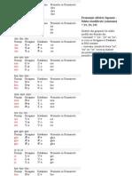 pronuntie alfabet japonez- silabe modificate