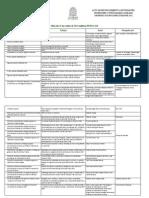 Distinciones FNSP 2012 Estudiantes, Profesores, Funcionarios (1)