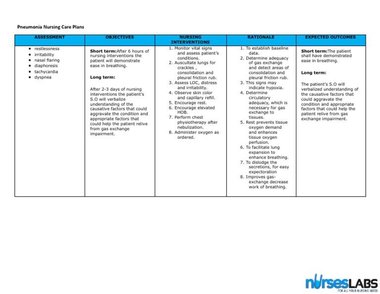 Impaired Gas Exchange Pneumonia Nursing Care Plan