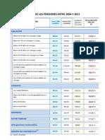 Evolución pensiones 2004 a 2011
