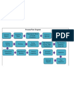 Process Flow Diagarm