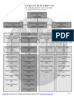 Washington State Patrol SWAT Teams organization chart and contact information