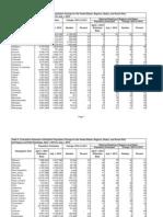 US Census annual population estimate