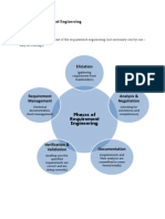 Phases of Requirement Engineering