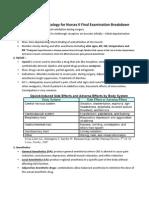 pharmacology nursing review