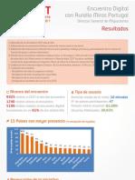 Resultados Del Encuentro Digital Con Aurelio Miras Portugal