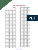 TOEIC Score Conversion Table