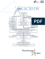 2 Life of an Escrow Flow Chart