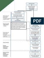 Annex II - Organizational Chart